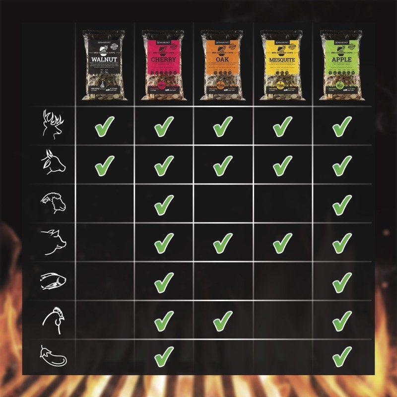Za sve ljubitelje roštilja i savršenog pečenja! Dodajte hrani još bolji okus i aromatizirajte ju čipsom prema vašem ukusu. Aromatični čips ispušta dim koji aromatizira meso. Svaka vrsta čipsa ima drugačiji miris i također ima različit učinak na okus mesa. Okus hrasta primjeren je za sve vrste mesa.