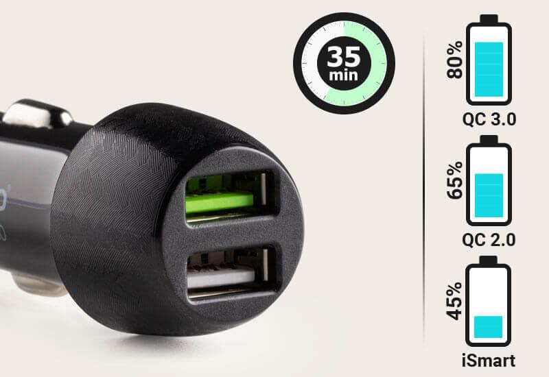 U samo 35 minuta do 80% pune baterije